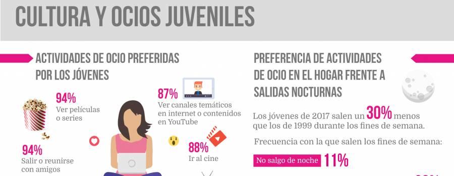 Infografía: Cultura y ocio juveniles (Jóvenes Españoles 84-17)