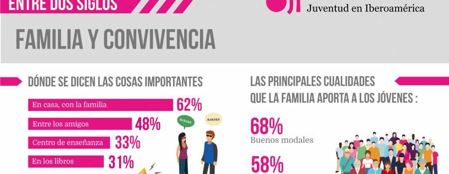 Infografía: Familia y convivencia (Jóvenes Españoles 84-17)