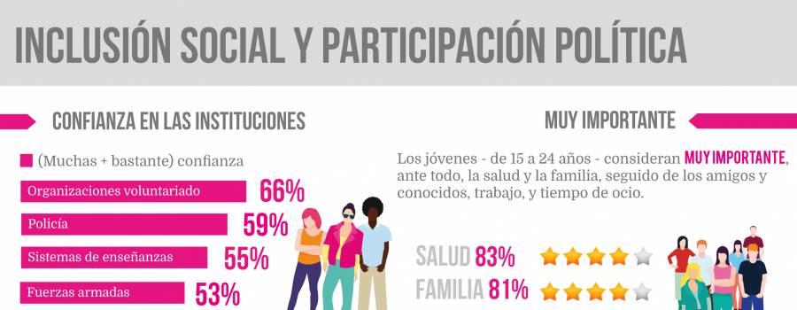 Infografía: Inclusión social y participación política (Jóvenes Españoles 84-17)